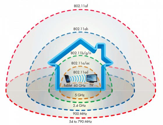 802.11ad wifi: wat is het en wat kun je ermee?