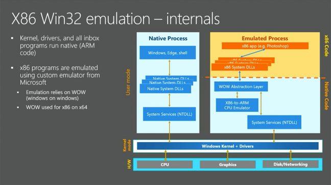 Intel, Microsoft, Qualcomm en het gevecht om x86