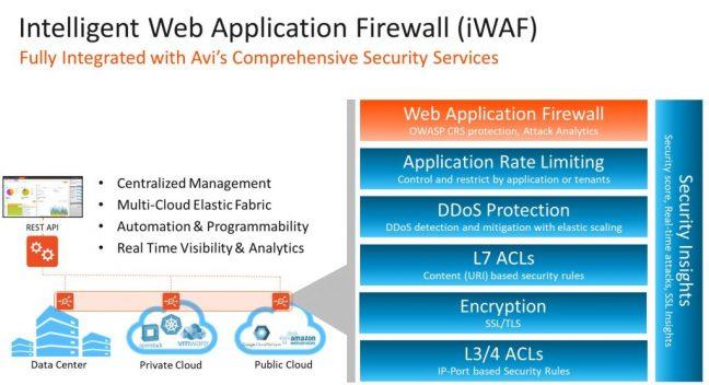 Avi Networks komt met intelligente Web Application Firewall