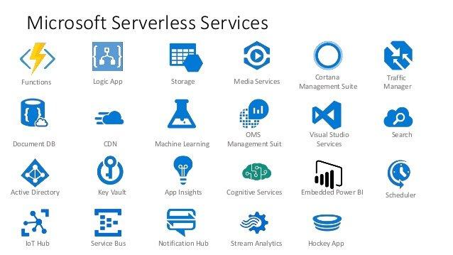 TechDays 2017: Wat is Serverless?