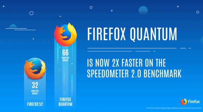 Firefox Quantum nu eindelijk beschikbaar