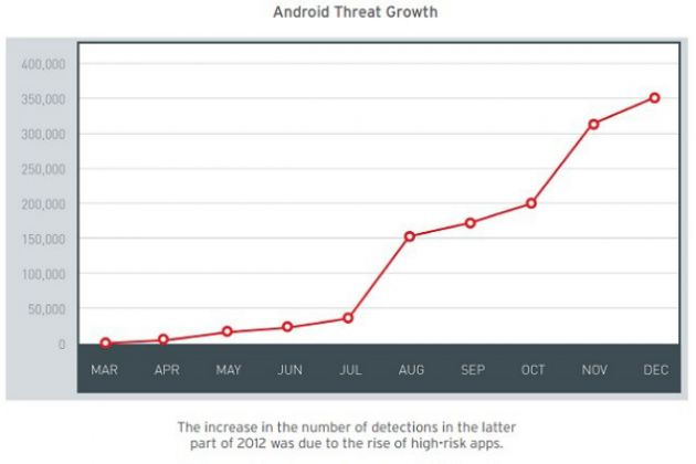Trend Micro: 'Android malware-samples exploderen'